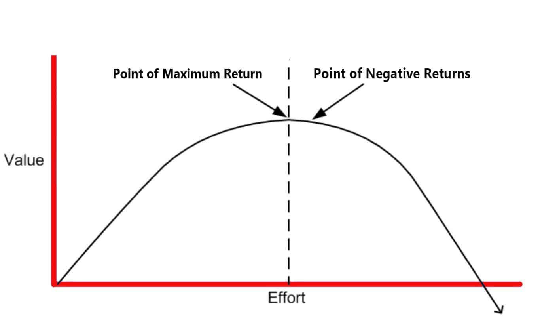 Law of Negative Returns